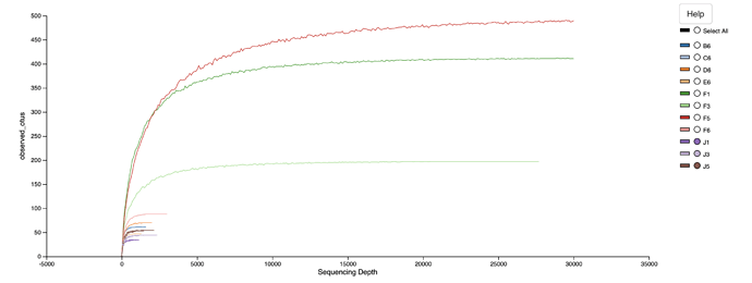 Rarefraction curve is so confusing in QIIME2? - User Support - QIIME