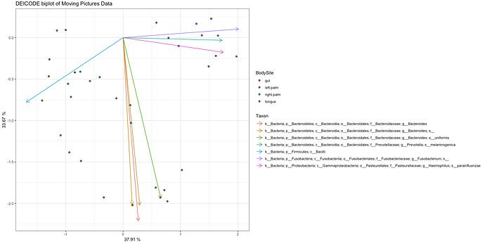 How to make pcoa biplot in R using q2-deicode ordination