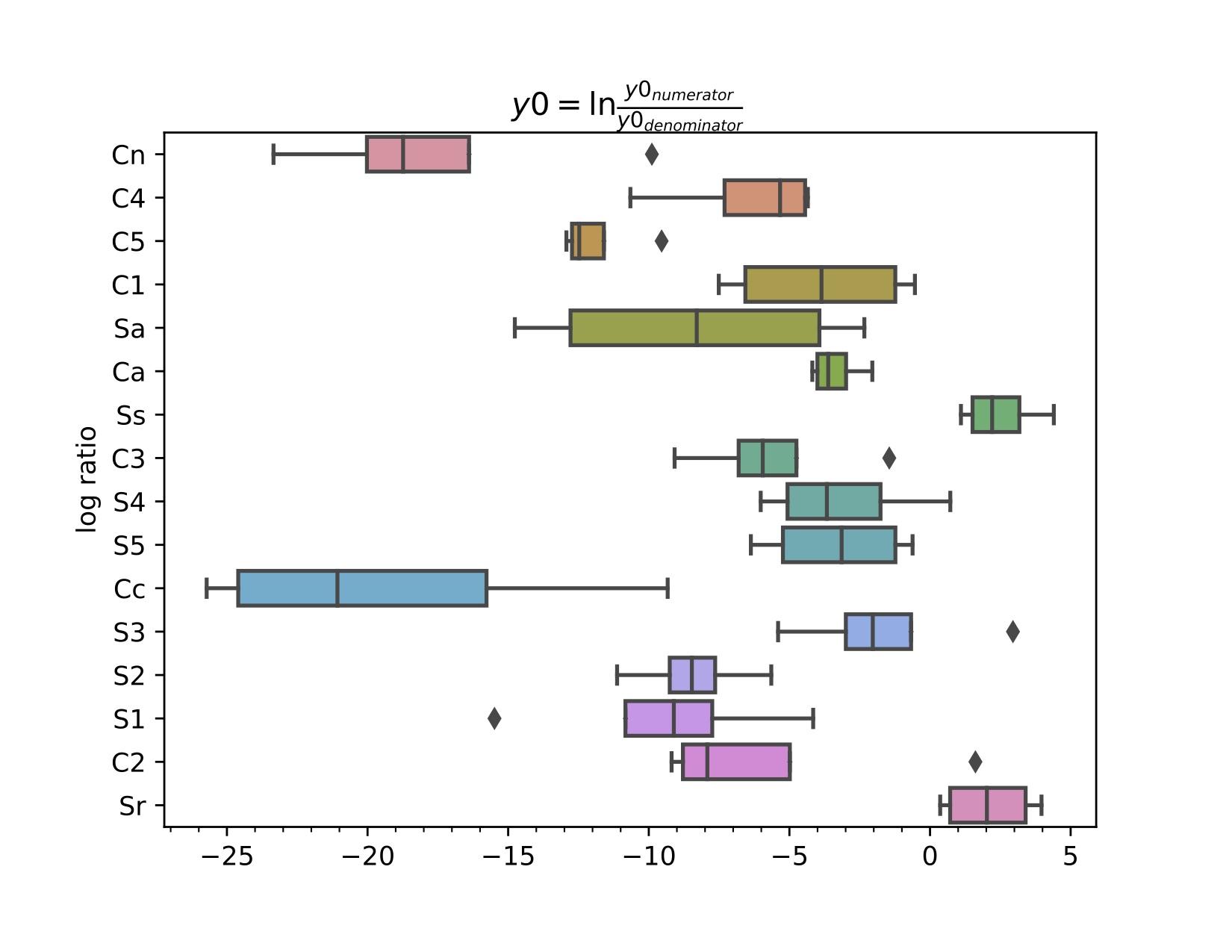 Differential Abundance Qiime2